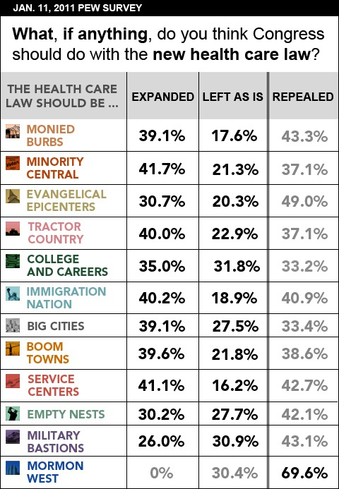 Health Reform Law Support by Community Type; Graphic by Vanessa Dennis