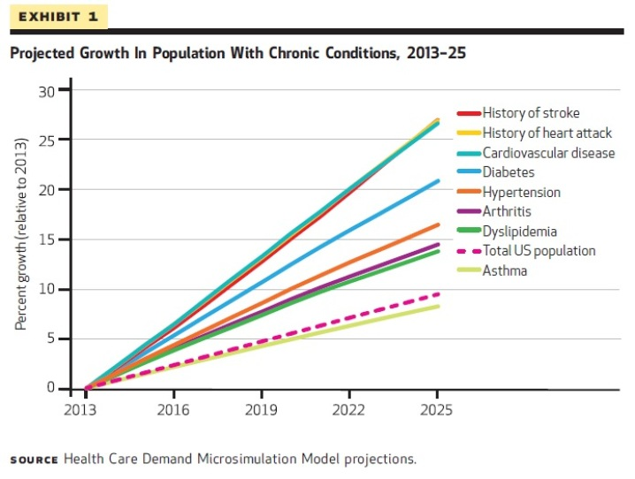 hcs 490 changing landscaope in heatlhcare Landscape of health care health care consumer trends and marketing hcs/ 490 june 16, 2014 eboni green changing landscape of health.