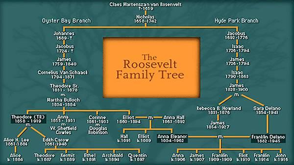 Eleanor's Family Tree