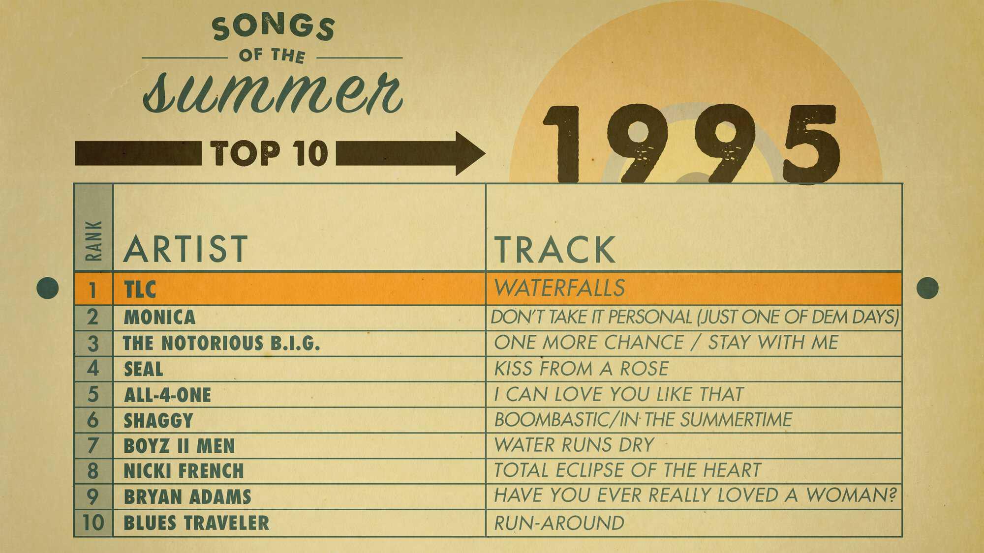 AMEX_SOS_Charts_1995_Highlight-Web.jpg