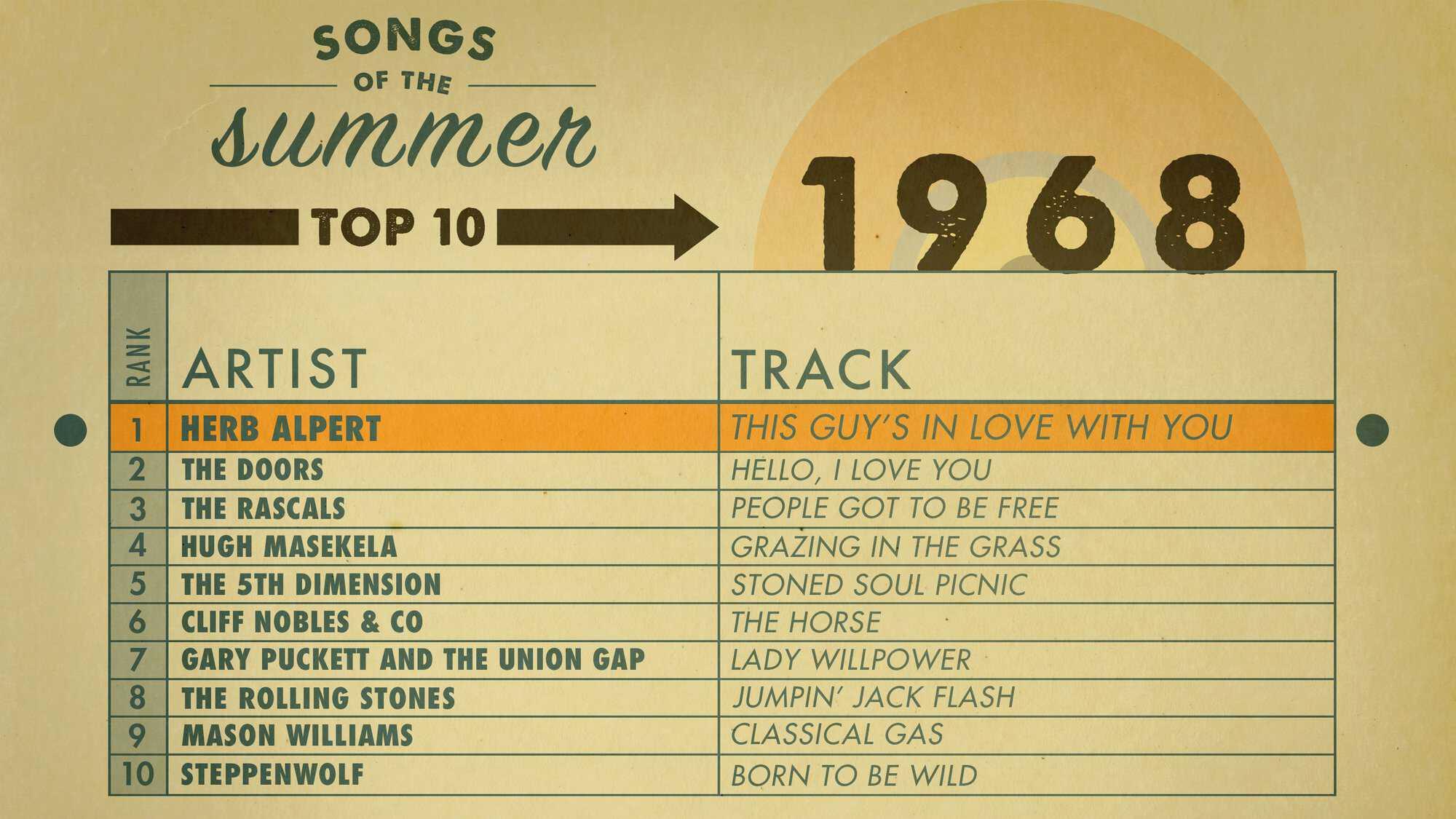 AMEX_SOS_Charts_1968_Highlight.jpg