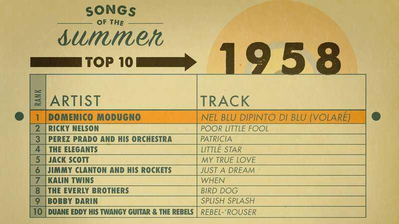 AMEX_SOS_Charts_1958_Highlight.jpg