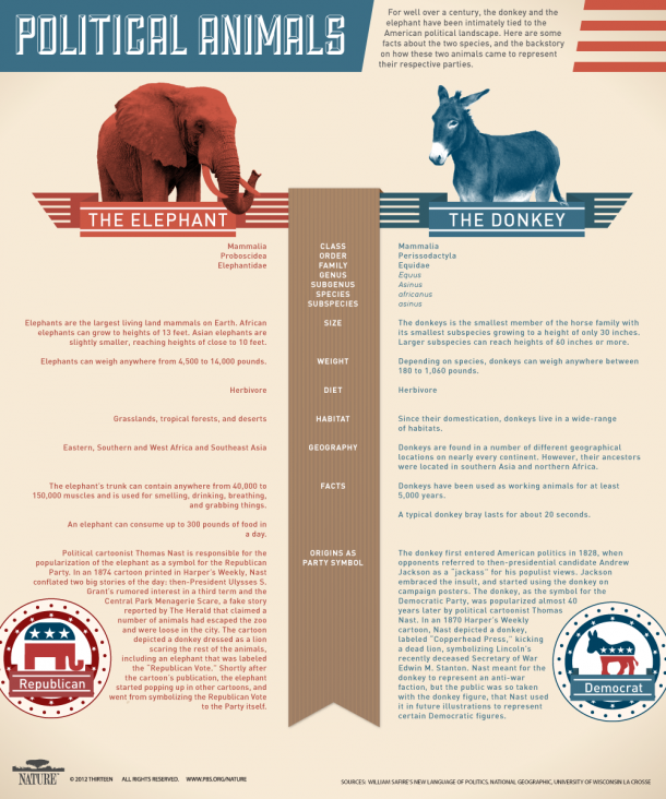 Infographic: Political Animals