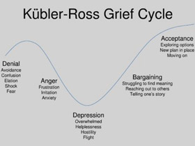 grieving before a death understanding anticipatory grief essay