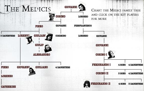 Medici family - Renaissance Florence timeline   Visual.ly   Renaissance Medici Family Geneology