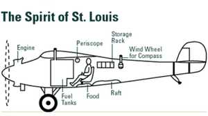 The Spirit of St. Louis poster image