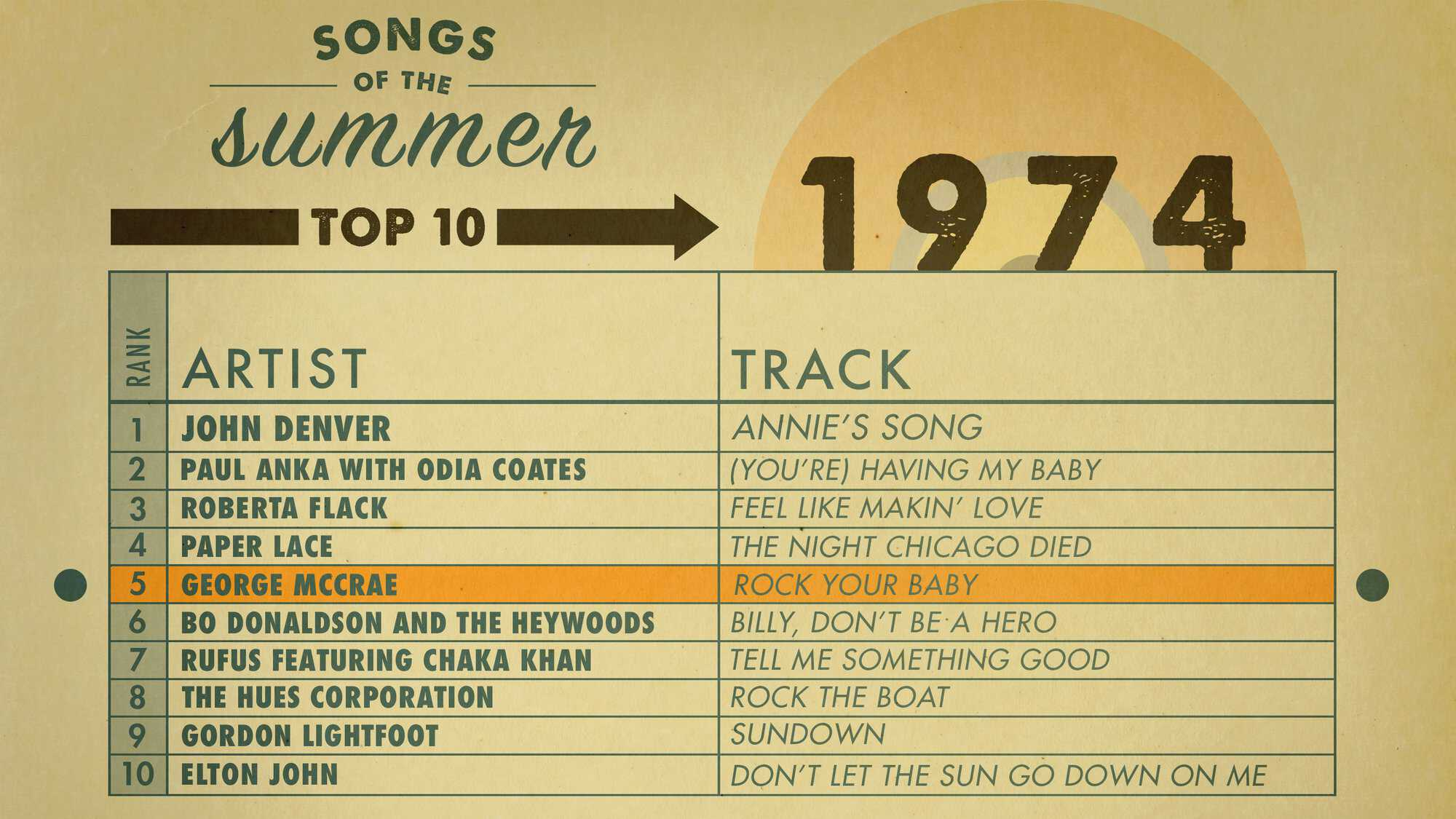 AMEX_SOS_Charts_1974_Highlight-WEB.jpg
