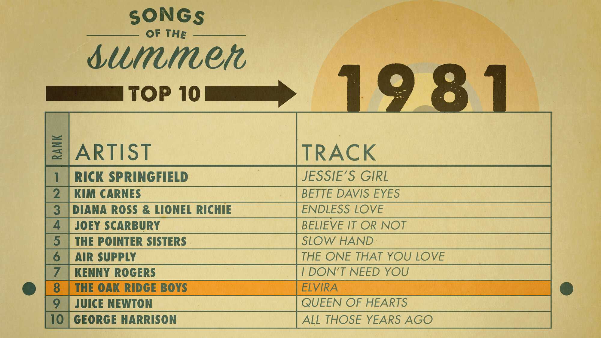 AMEX_SOS_Charts_1981_Highlight-F.jpg