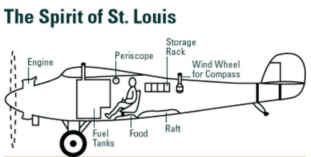 Lindbergh-Spirit.jpg