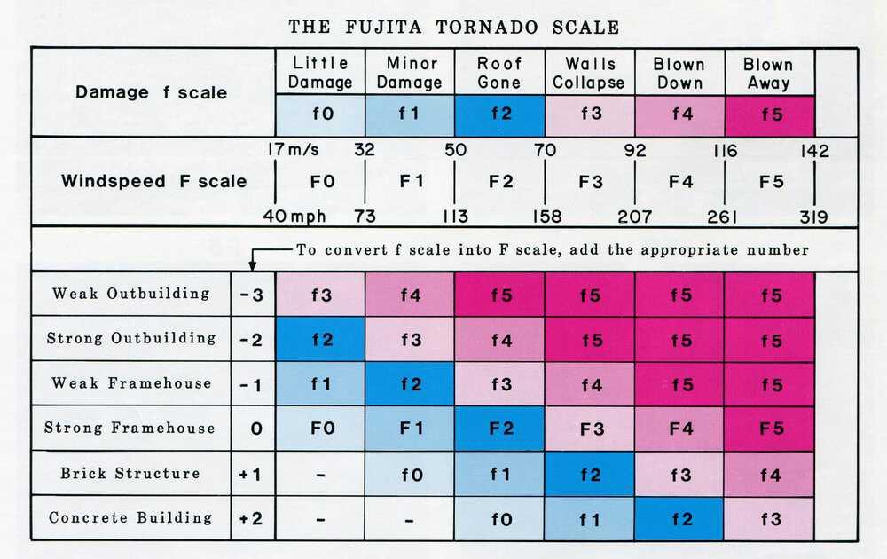 Tornado-Memoir Scale-MT0314M_TTU.jpg