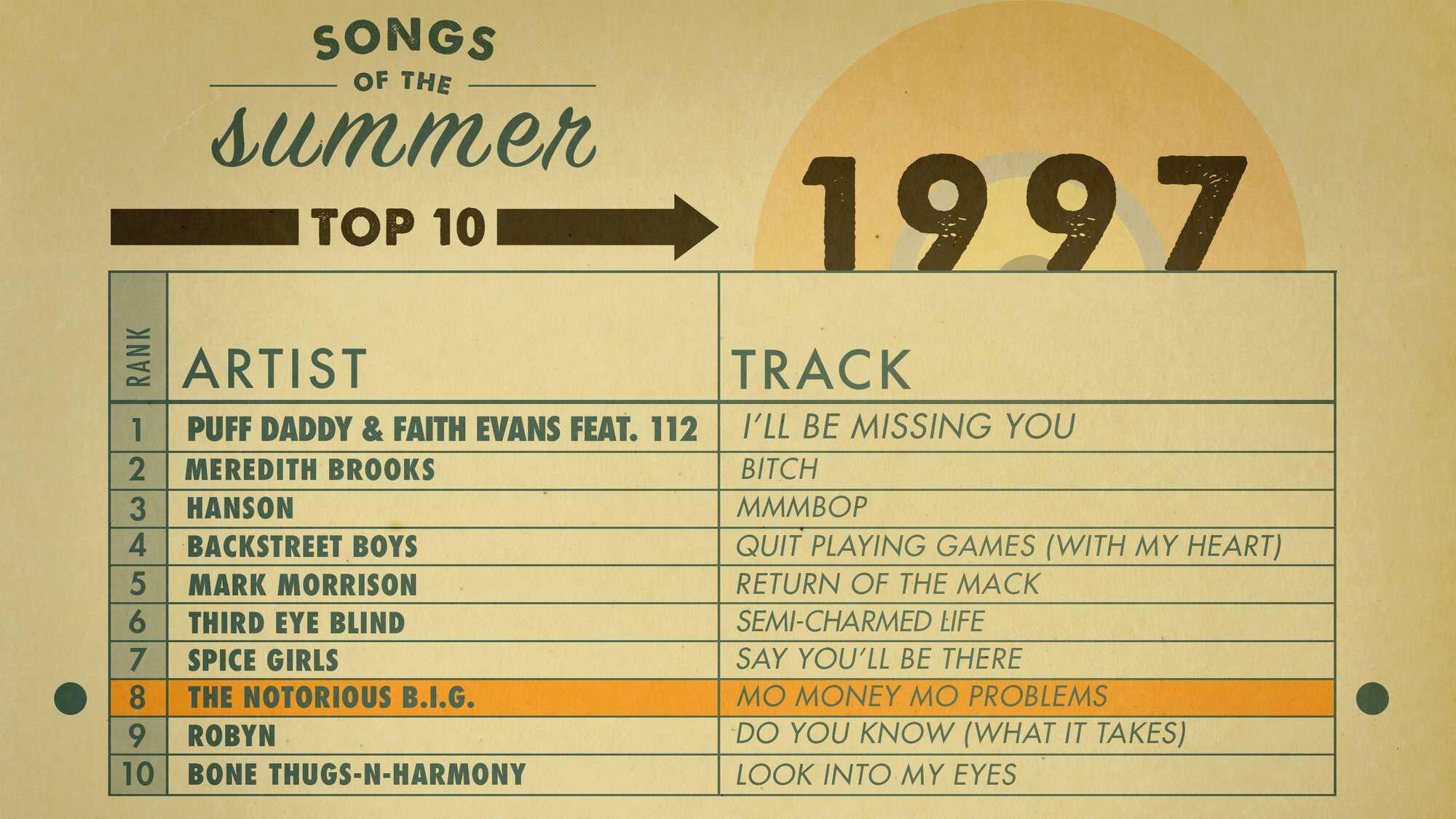AMEX_SOS_Charts_1997_Highlight-Web.jpg