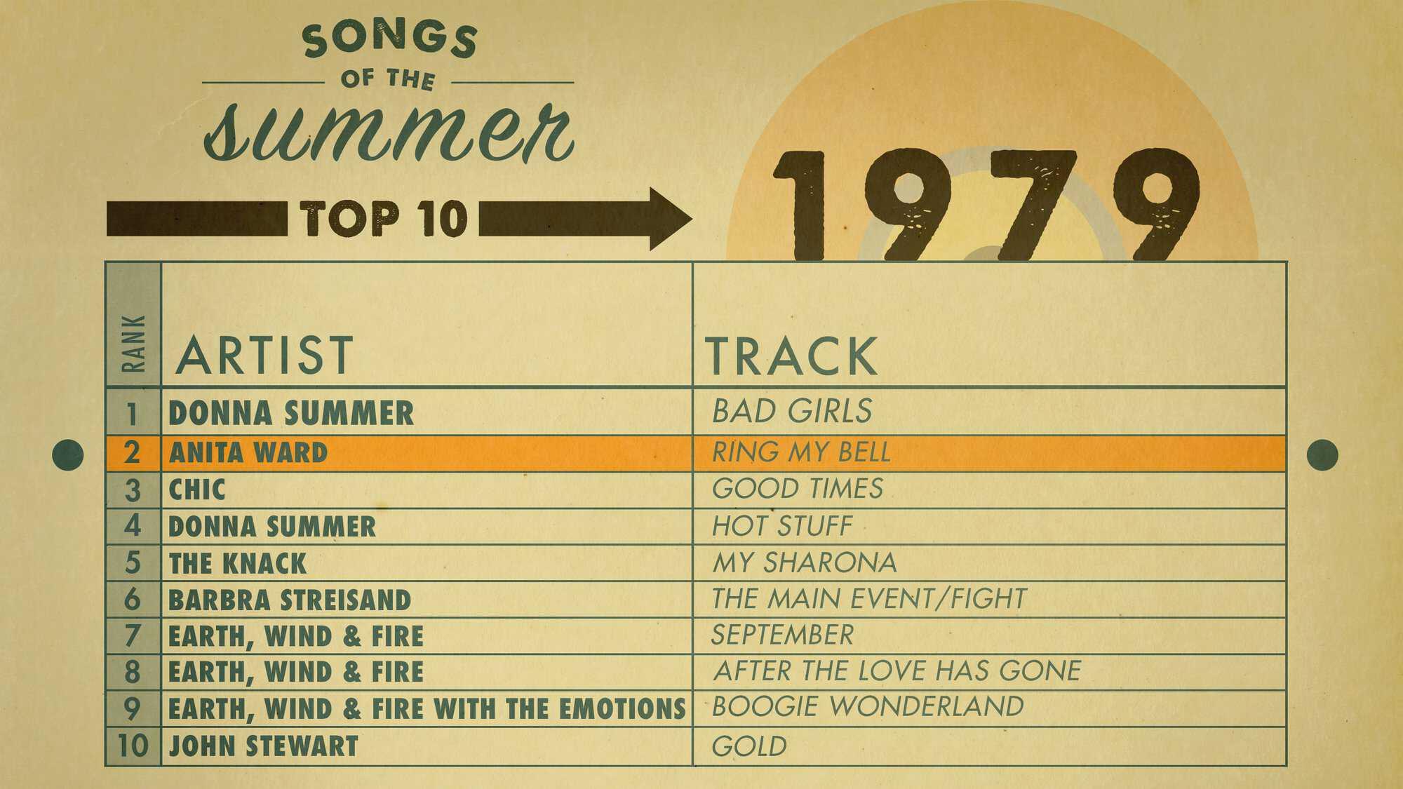 AMEX_SOS_Charts_1979_Highlight.jpg