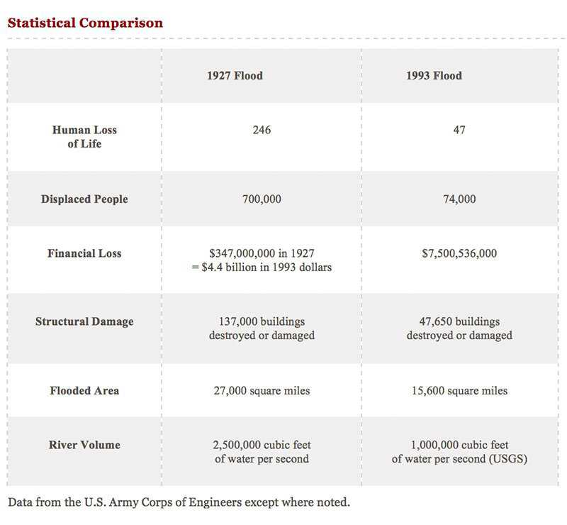 Fatal-Flood-Comparison-stats.jpg