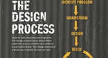 The Design Process Poster