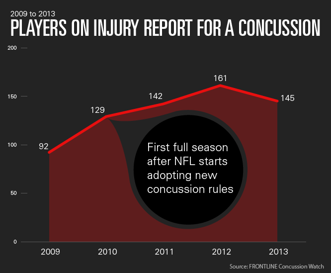 concussions in the nfl For the 2018 super bowl, the nfl will have more doctors on site to monitor for  concussions after a year in which the total number of head.