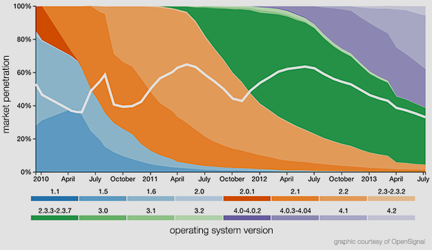 android operating system versions