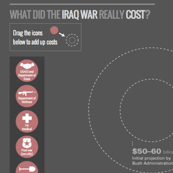 Flipboard How Much Longer Will Foreigners Buy The Growing: The Iraq War: How We Spent $800 Billion (and Counting