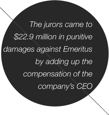 The jurors came to $22.9 million in punitive damages against Emeritusby adding up the compensation of the company's CEO