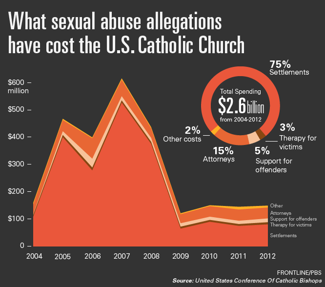 the sexual and mental abuse in the roman catholic church The terror of the sexual abuse by the roman catholic clergy and much has been reported about the sexual abuse crisis in the roman catholic church between the period of 1989 and 2011, notes tom doyle emotional and evocative dimensions of power and authority.