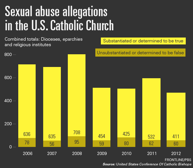 sexual molestation in the catholic church Child sexual abuse perpetrated by priests appears to have a long history within  christianity, and is especially associated with the roman catholic church, due.