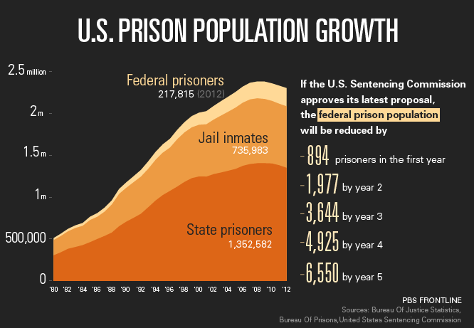 a discussion on the issue of overcrowding in american prisons A discussion on the issue of overcrowding in american prisons pages 10 words 5,474 view full essay more essays like this: not sure what i'd do without @kibin.
