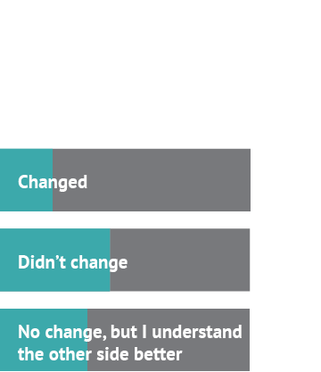 After watching the debate about the American Dream, my stance... Answer 1: Changed, 21%; Answer 2: Didn't change, 44%; Answer 3: No change, but I understand the other side better: 35%