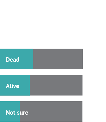 Ok, so tell us: is the American dream dead or alive? Answer 1: Dead, 40%; Answer 2: Alive, 36%; Answer 3: Not sure, 24%