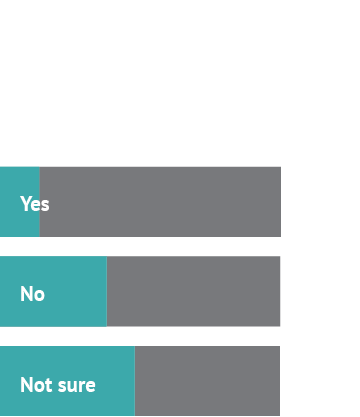 Ok, so tell us: can college sex be managed by checklist? Answer 1: Yes, 14% Answer 2: No, 38% Answer 3: Not sure, 48%