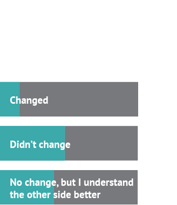 After watching the debate about college, my stance... Answer 1: Changed, 14% Answer 2: Didn't change, 47% Answer 3: No change, but I understand the other side better, 39%