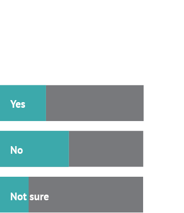 Ok, so tell us: should organs be sold? Answer 1: Yes, 32% Answer 2: No, 48% Answer 3: Not sure, 20%