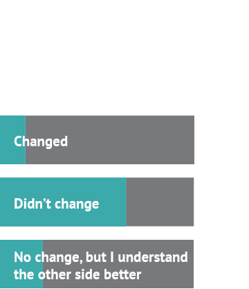 After watching the debate about prostitution, my stance... Answer 1: Changed, 13% Answer 2: Didn't change, 65% Answer 3: No change, but I understand the other side better, 22%