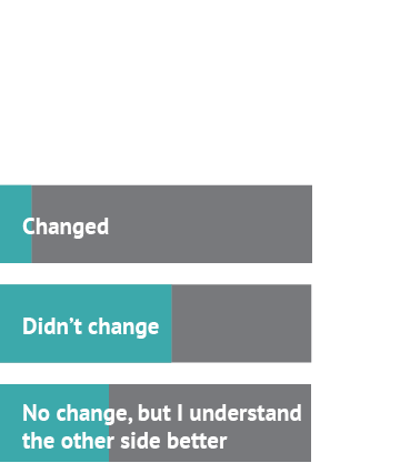 After watching the debate about refugees, my stance… Answer 1: Changed, 10% Answer 2: Didn't change, 55% Answer 3: No change, but I understand the other side better, 35%