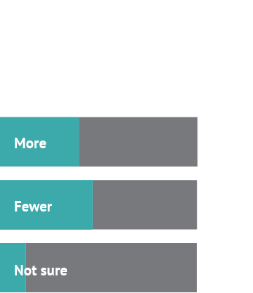 Ok, so tell us: should the US take in more refugees or fewer? Answer 1: More, 40% Answer 2: Fewer, 47% Answer 3: Not sure, 13%