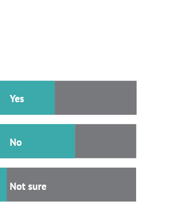 Ok, so tell us: should the US pay reparations to Black Americans? Answer 1: Yes, 40% Answer 2: No, 55% Answer 3: Not sure, 50%