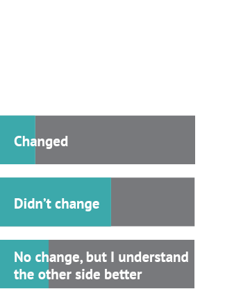 After watching the debate about salaries, my stance... Answer 1: Changed, 18% Answer 2: Didn't change, 57% Answer 3: No change, but I understand the other side better, 25%