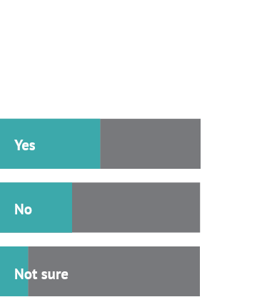 Ok, so tell us: should salaries be transparent? Answer 1: Yes, 50% Answer 2: No, 36% Answer 3: Not sure, 14%