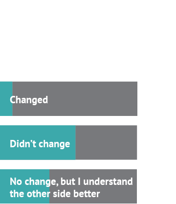 After watching the debate about technology, my stance... Answer 1: Changed, 9% Answer 2: Didn't change, 55% Answer 3: No change, but I understand the other side better, 36%