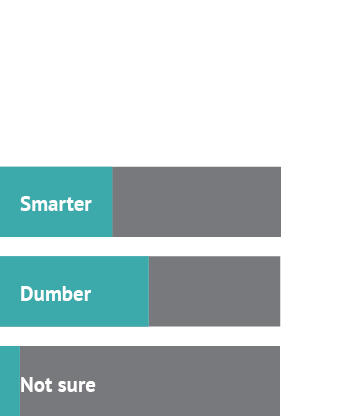 Ok, so tell us: is technology making us smarter or dumber? Answer 1: Smarter, 40% Answer 2: Dumber, 53% Answer 3: Not sure, 7%