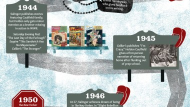 Jd Salinger  Edward Nortons Analysis Of The Catcher In The Rye  Infographic The Path To The Catcher In The Rye