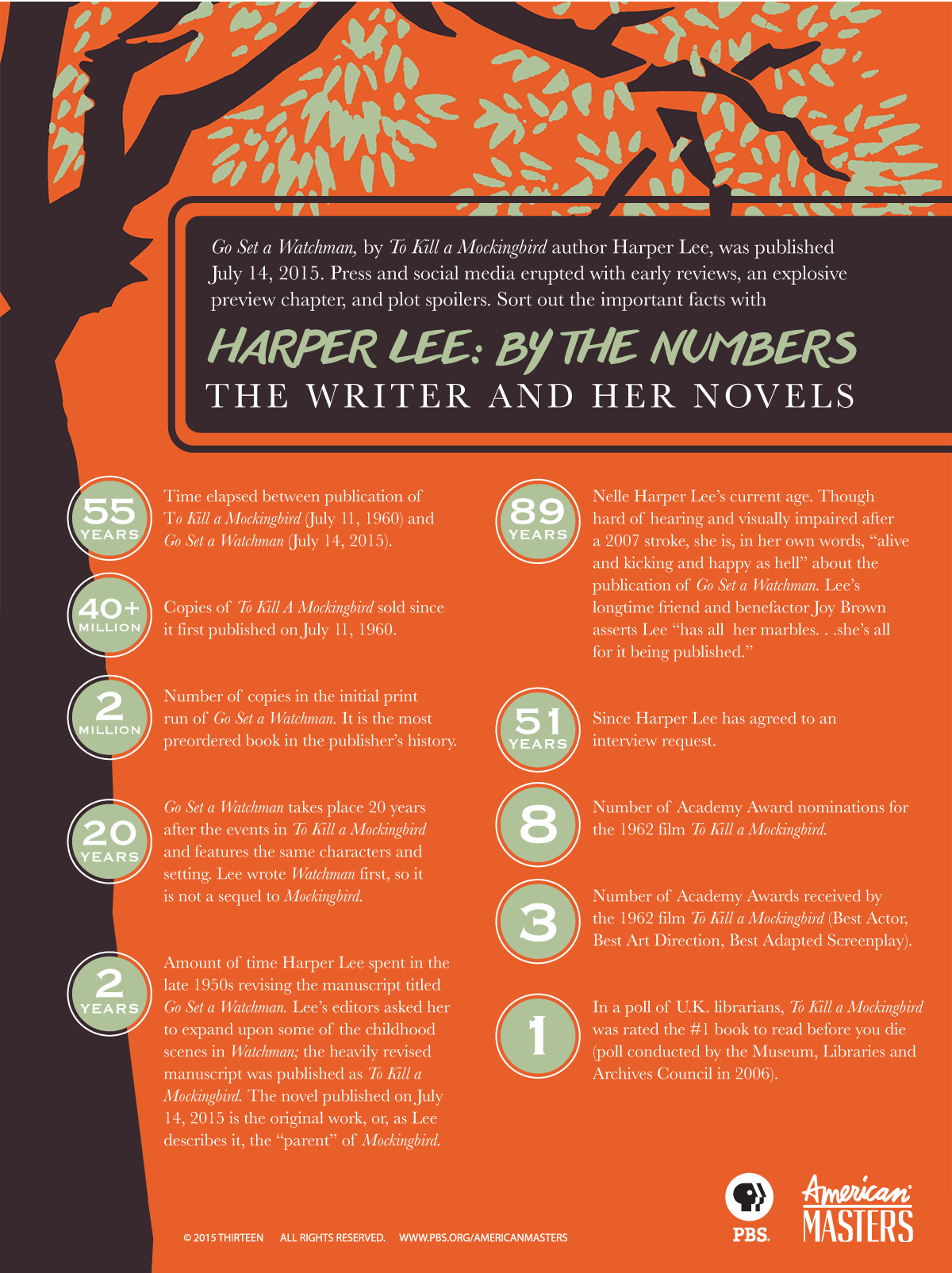 Harper Lee by the Numbers