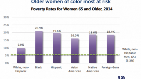 The Financial Challenges Facing Older Women