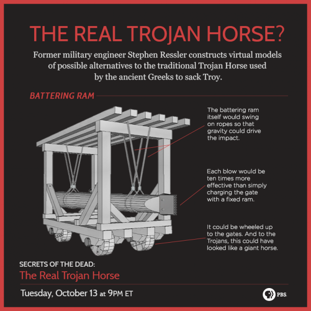 The Real Trojan Horse ~ What could the real Trojan 'horse ...