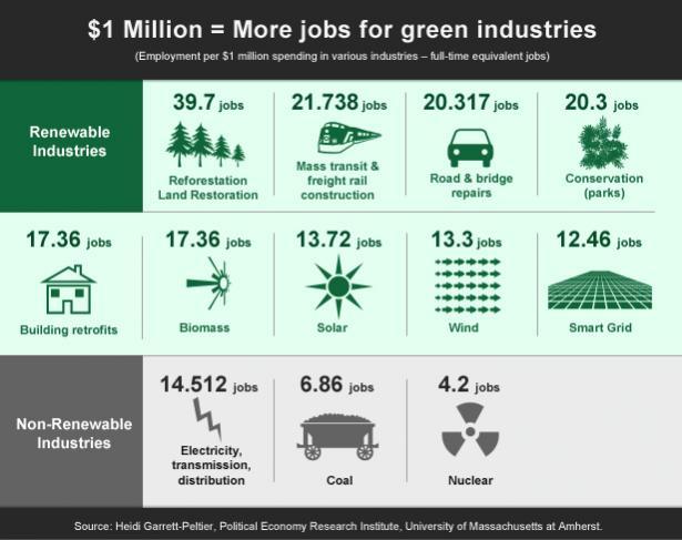 Green Jobs Chart (Grist)