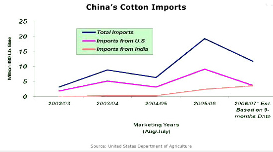 Global Cotton Industry ~ Cotton Production and Consumption