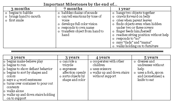 The developing child lesson activities human spark important milestones chart altavistaventures Gallery
