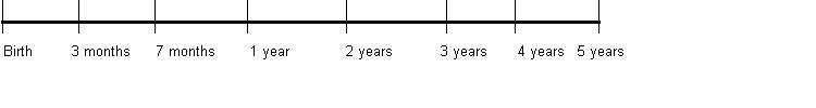 birthtimeline2